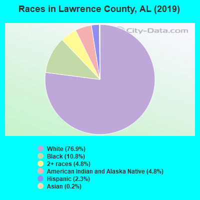 Races in Lawrence County, AL (2017)