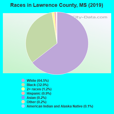 Lawrence County races chart