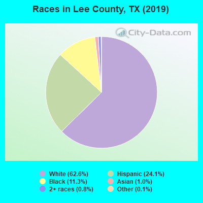 Lee County races chart