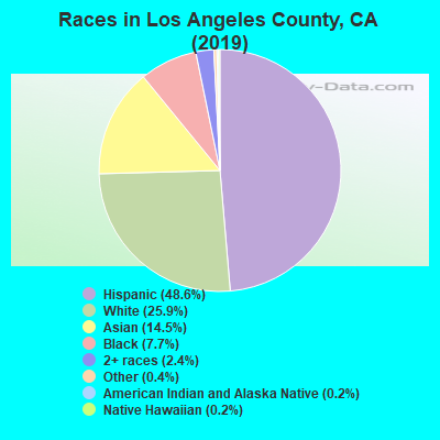 Los Angeles County races chart