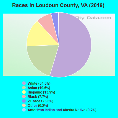 Loudoun County races chart