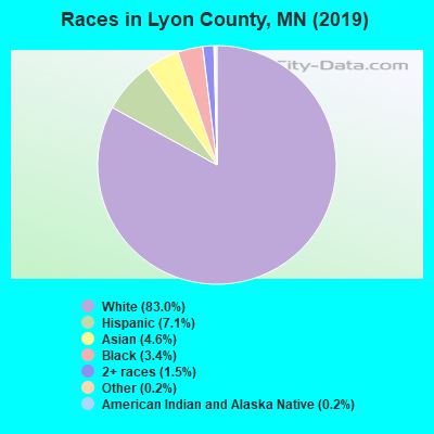 Lyon County races chart