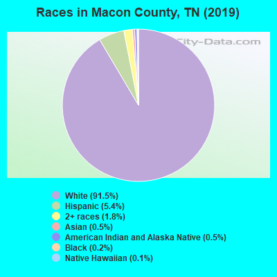 Races in Macon County, TN (2019)