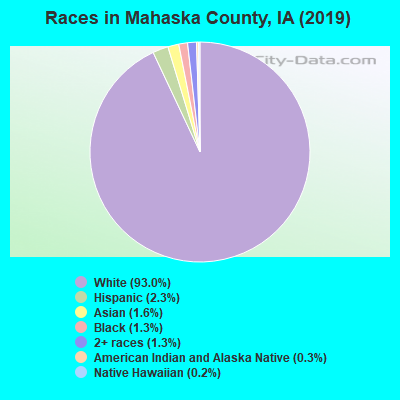 Mahaska County races chart