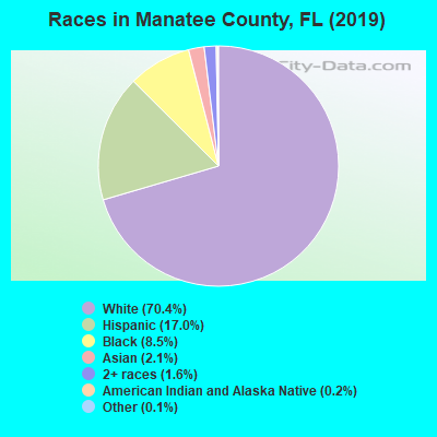 Manatee County races chart
