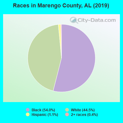Marengo County races chart