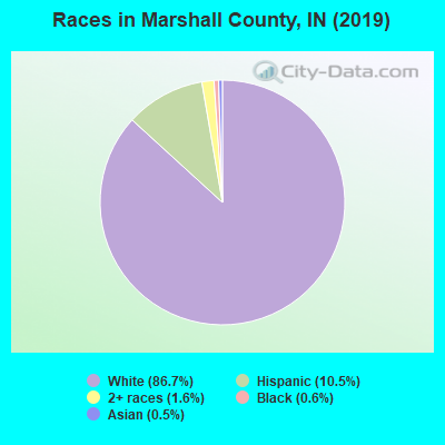 Races in Marshall County, IN (2017)