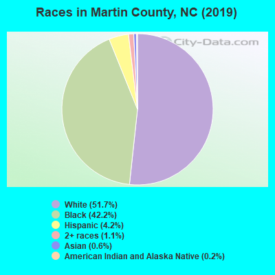 Martin County races chart