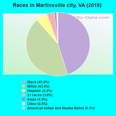 Martinsville city races chart