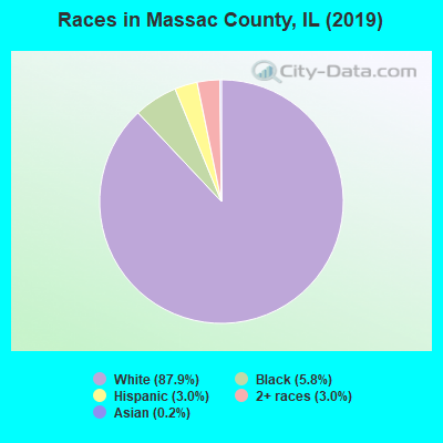 Massac County races chart