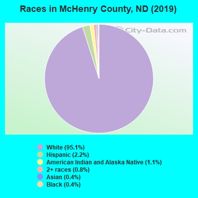 McHenry County races chart