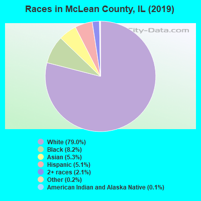Races in McLean County, IL (2019)