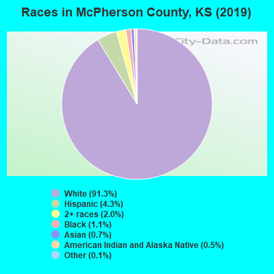 McPherson County races chart