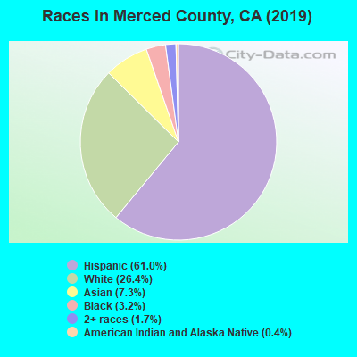 Races in Merced County, CA (2017)