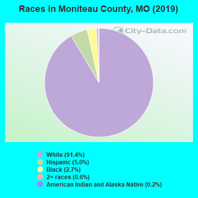 Moniteau County races chart