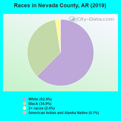 Nevada County races chart
