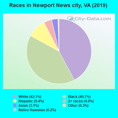 Newport News city races chart