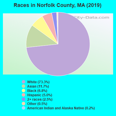 Norfolk County races chart