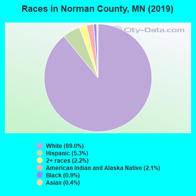 Norman County races chart