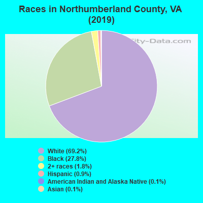 Northumberland County races chart