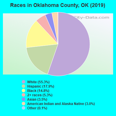 Oklahoma County races chart