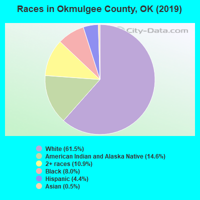 Okmulgee County races chart
