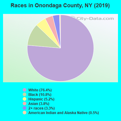 Onondaga County races chart