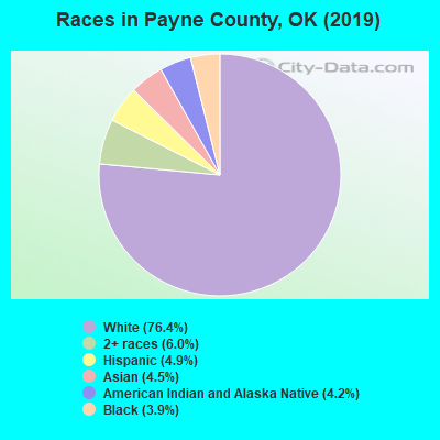 Payne County races chart