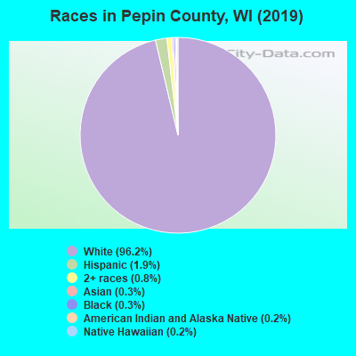 Pepin County races chart