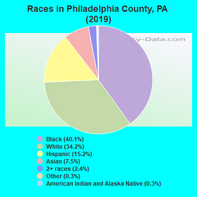 Philadelphia County races chart