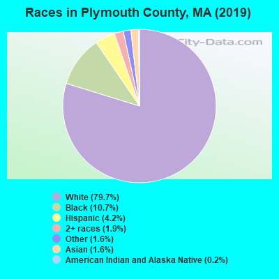 Plymouth County races chart
