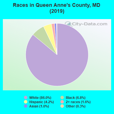 Races in Queen Anne's County, MD (2017)