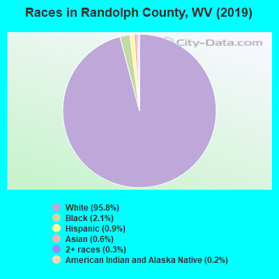 Randolph County races chart