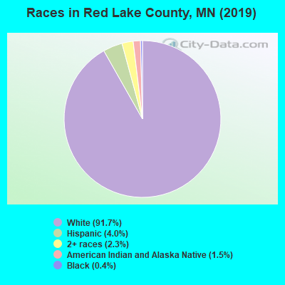 Red Lake County races chart