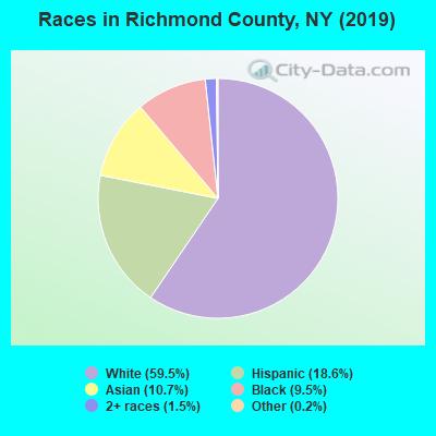 Richmond County races chart