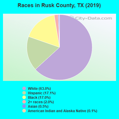 Rusk County races chart