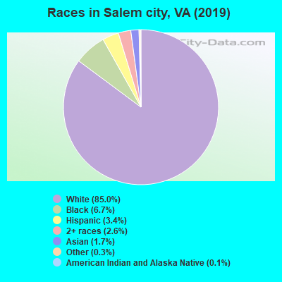 Salem city races chart
