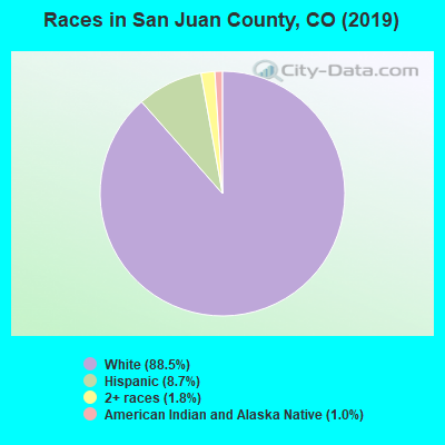 San Juan County races chart