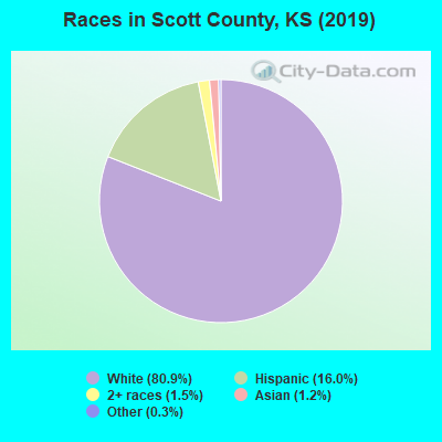 Races in Scott County, KS (2019)