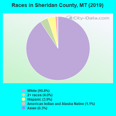 Sheridan County races chart