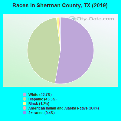 Sherman County races chart