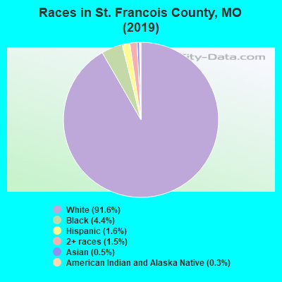 Races in St. Francois County, MO (2017)