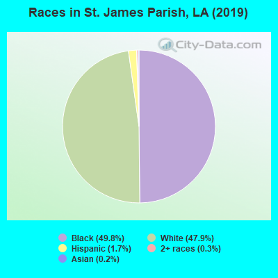 St. James Parish races chart