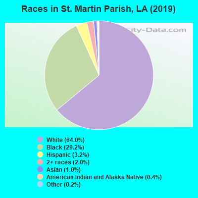 St. Martin Parish races chart
