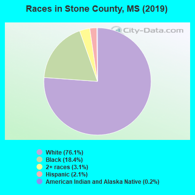 Stone County races chart