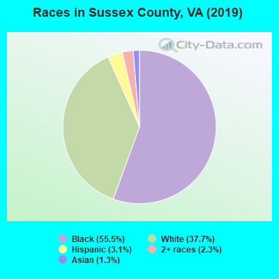 Sussex County races chart