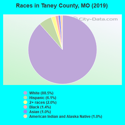 Taney County races chart