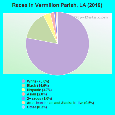 Vermilion Parish races chart