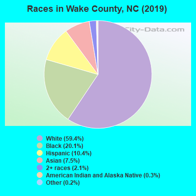 Wake County races chart