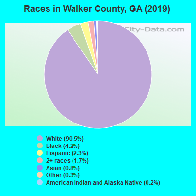 Walker County races chart